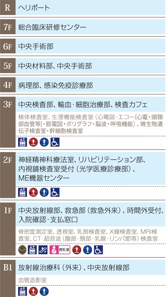 中央診療棟 各階配置図  このページの先頭へ 建物案内一覧へ 個人情報保護について  熊本大学医